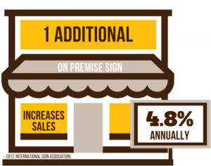 1 additional on-premise sign increases your sales 4.8% annually.