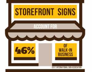 Storefront signs account for 46% of walk-in business.